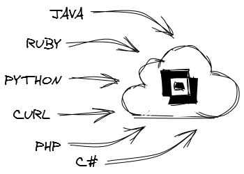 Sketch of different clients accessing the Labelary API